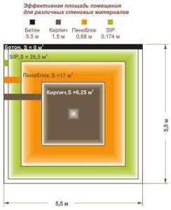 diagramm-effeсtiv-500